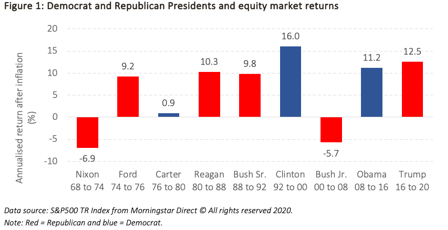 Presidents and equity market returns