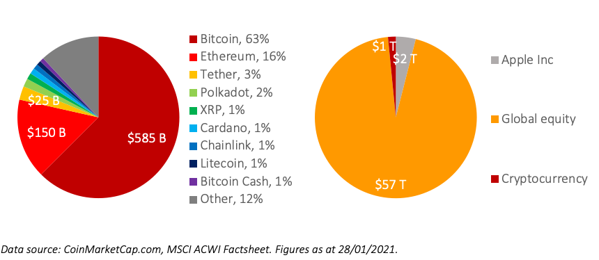 cryptocurrency market value