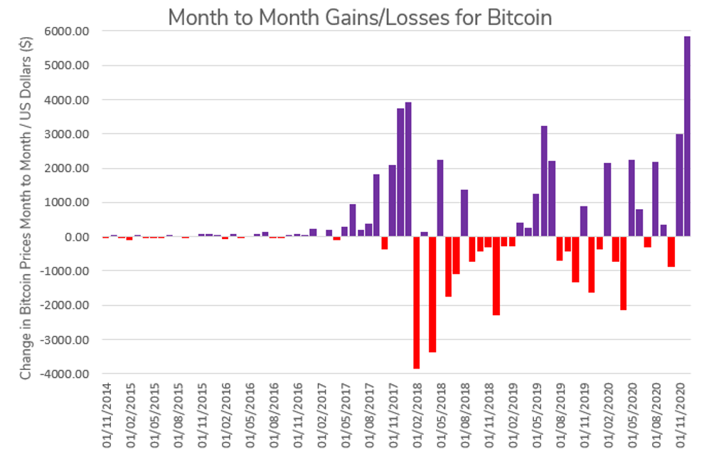 Bitcoin highs and lows