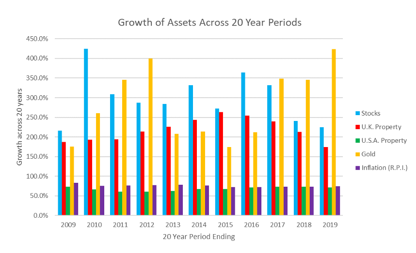 Growth of assets against 20 year period
