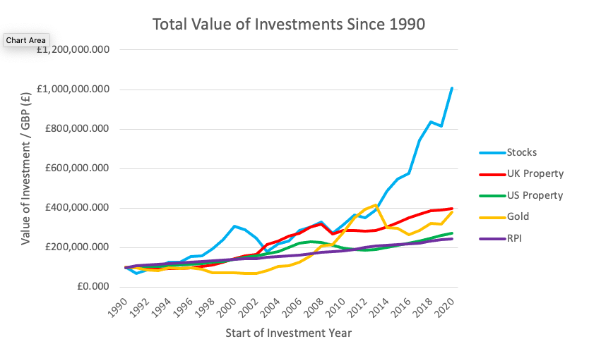 Total Value of Investment since 1990